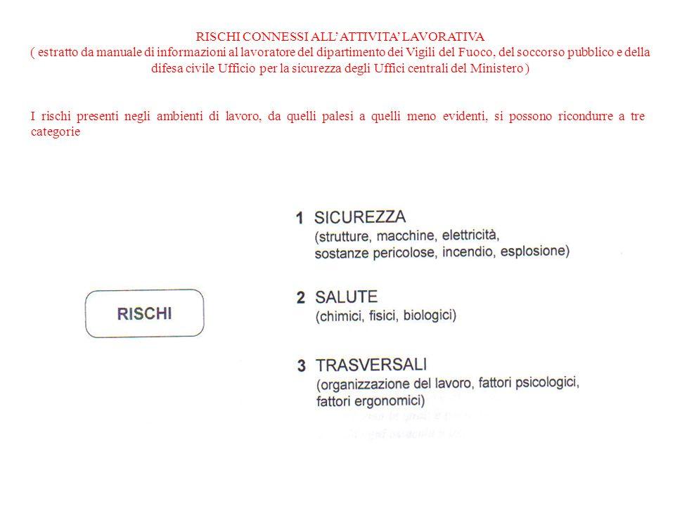 RISCHI CONNESSI ALLATTIVITA LAVORATIVA ( estratto da manuale di informazioni al lavoratore del dipartimento dei Vigili del Fuoco, del soccorso pubblic
