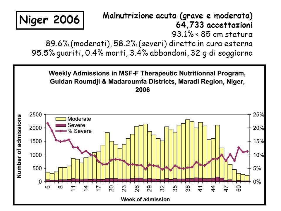 Malnutrizione acuta (grave e moderata) 64,733 accettazioni 93.1% < 85 cm statura 89.6% (moderati), 58.2% (severi) diretto in cura esterna 95.5% guarit