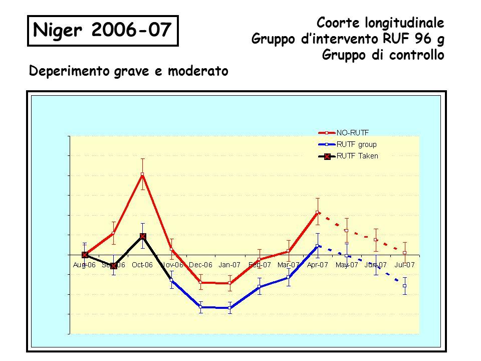 Niger 2006-07 Coorte longitudinale Gruppo dintervento RUF 96 g Gruppo di controllo Deperimento grave e moderato