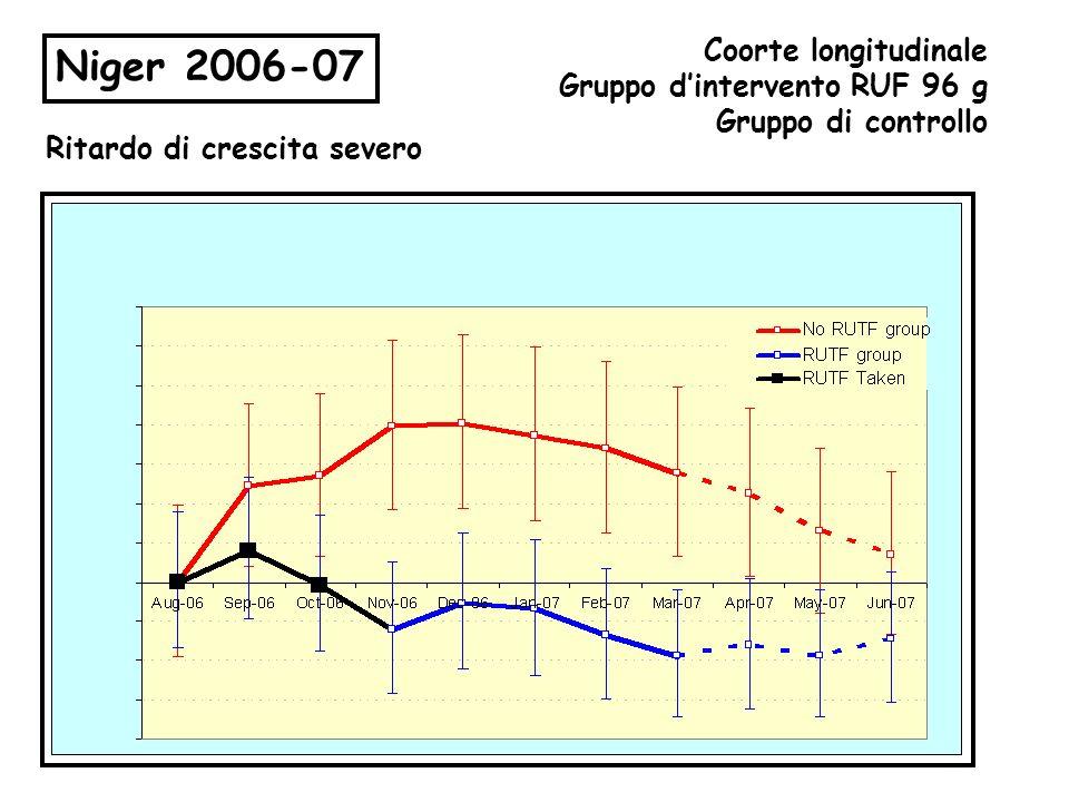 Niger 2006-07 Coorte longitudinale Gruppo dintervento RUF 96 g Gruppo di controllo Ritardo di crescita severo