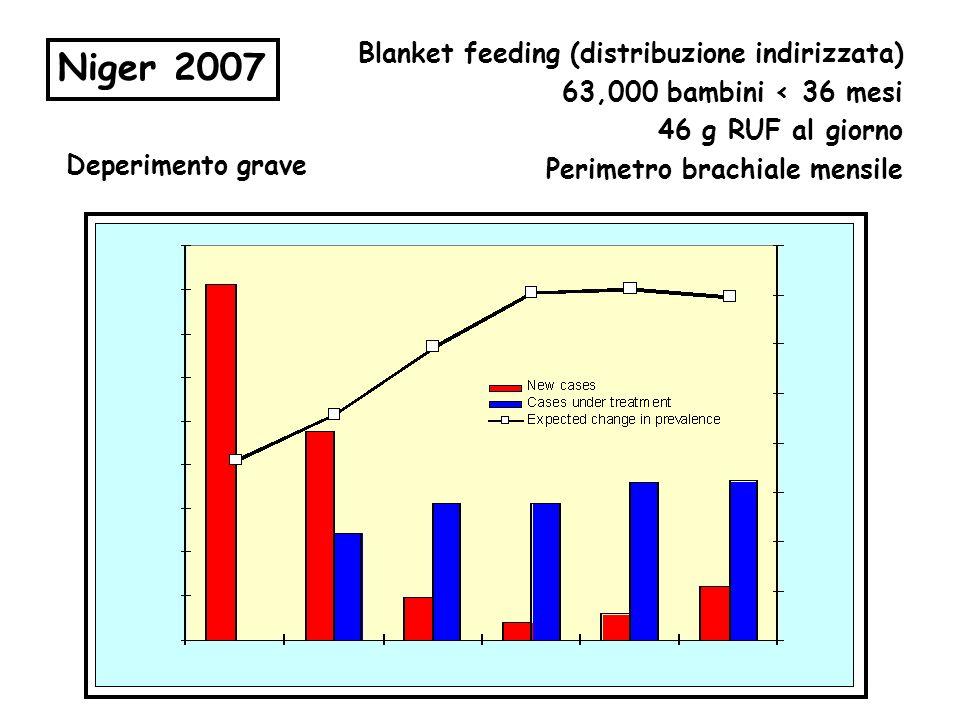 Blanket feeding (distribuzione indirizzata) 63,000 bambini < 36 mesi 46 g RUF al giorno Perimetro brachiale mensile Niger 2007 Deperimento grave
