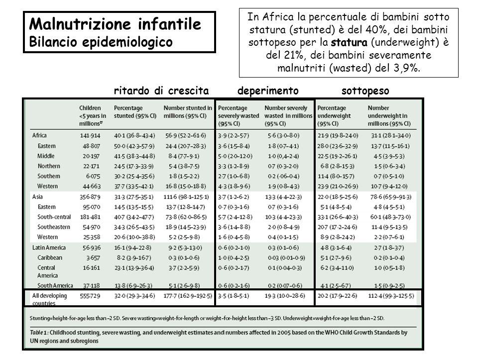 Malnutrizione infantile Bilancio epidemiologico ritardo di crescita deperimento sottopeso