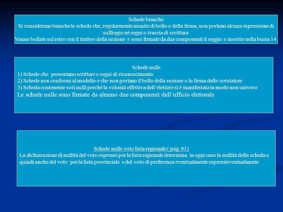 Schede bianche Si considerano bianche le schede che, regolarmente munite di bollo e della firma, non portano alcuna espressione di suffragio né segni o traccia di scrittura Vanno bollate sul retro con il timbro della sezione e sono firmate da due componenti il seggio e inserite nella busta 14 Schede nulle 1) Schede che presentano scritture o segni di riconoscimento 2) Schede non conformi al modello o che non portano il bollo della sezione o la firma dello scrutatore 3) Scheda contenente voti nulli perché la volontà effettiva dellelettore si è manifestata in modo non univoco Le schede nulle sono firmate da almeno due componenti dellufficio elettorale Schede nulle voto lista regionale ( pag.