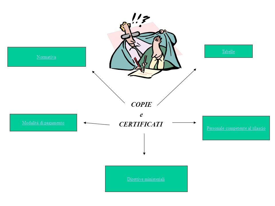 Modalità richiesta copie non possono essere rilasciate copie di atti soggetti a registrazione ( ex art.