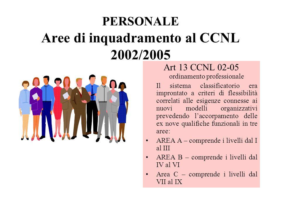 PERSONALE Aree di inquadramento al CCNL 2002/2005 Art 13 CCNL 02-05 ordinamento professionale Il sistema classificatorio era improntato a criteri di f