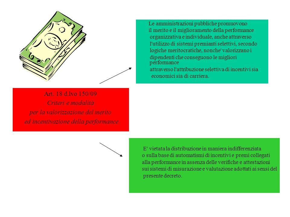 Art. 18 d.lvo 150/09 Criteri e modalità per la valorizzazione del merito ed incentivazione della performance Le amministrazioni pubbliche promuovono i