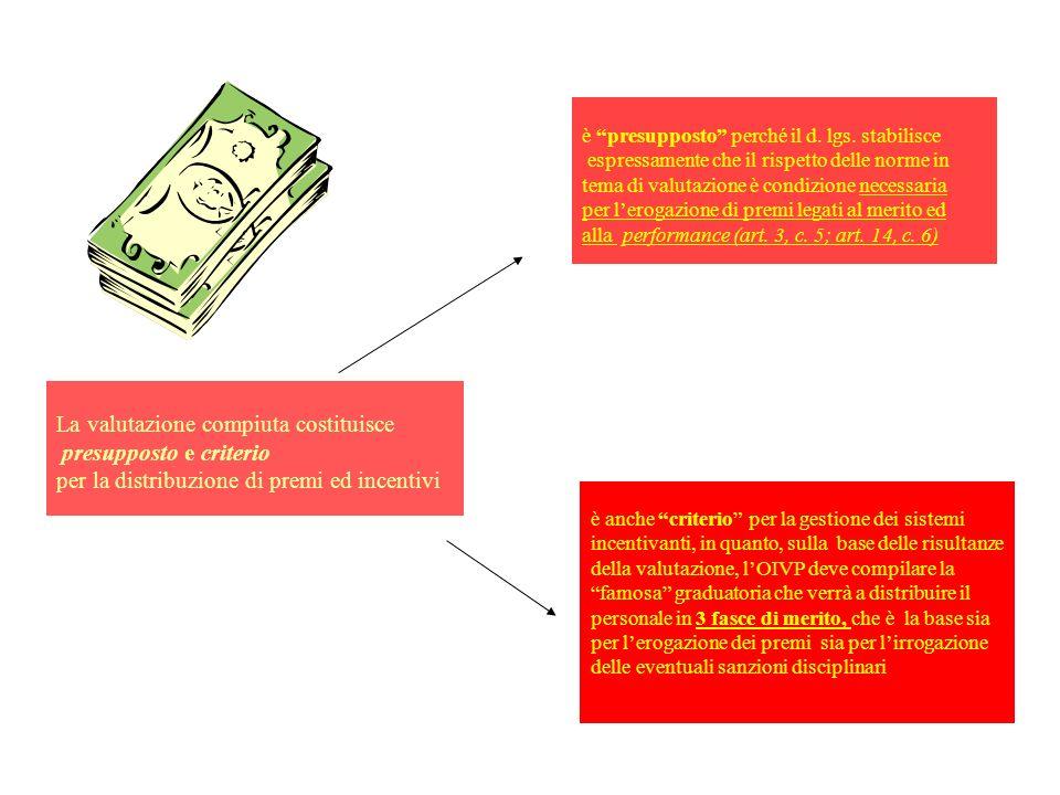La valutazione compiuta costituisce presupposto e criterio per la distribuzione di premi ed incentivi è presupposto perché il d. lgs. stabilisce espre