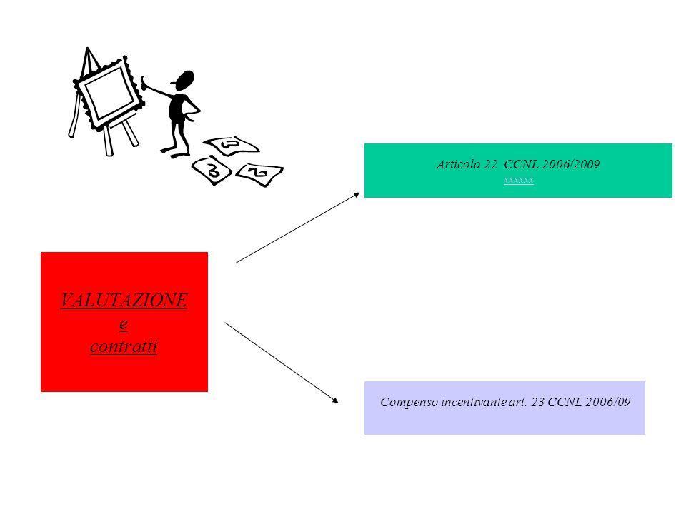 VALUTAZIONE e contratti Articolo 22 CCNL 2006/2009 xxxxxx xxxxxx Compenso incentivante art. 23 CCNL 2006/09 xxxxx xxxxx