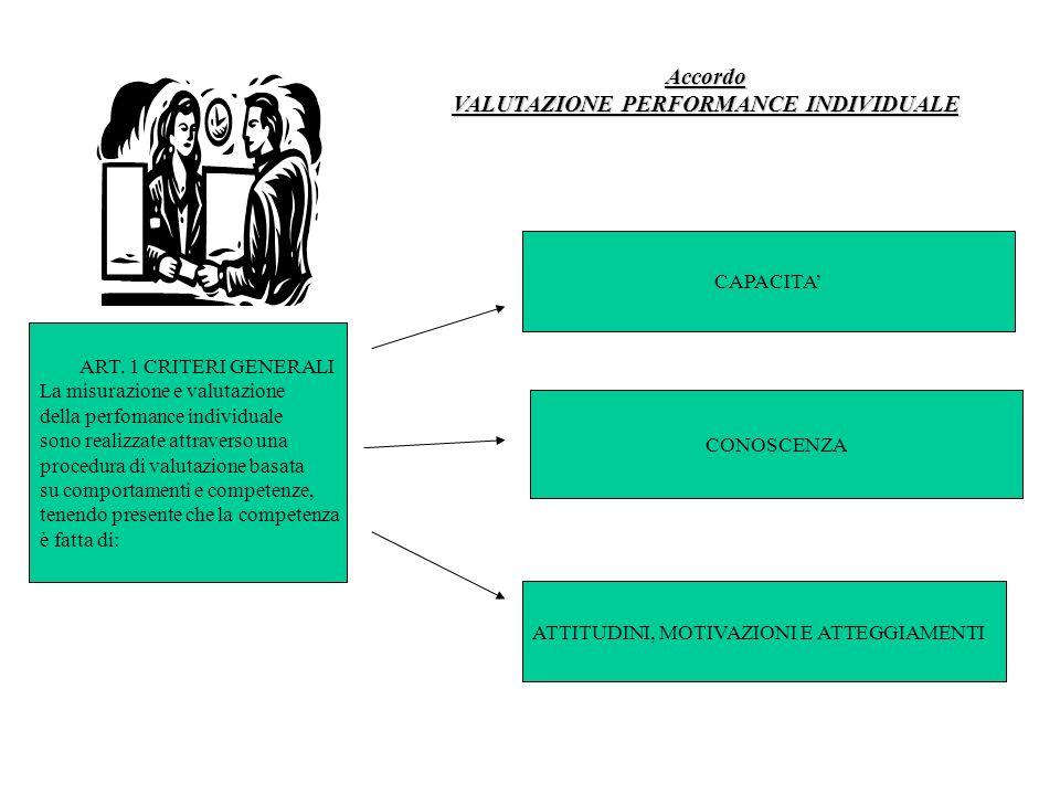 ART. 1 CRITERI GENERALI La misurazione e valutazione della perfomance individuale sono realizzate attraverso una procedura di valutazione basata su co