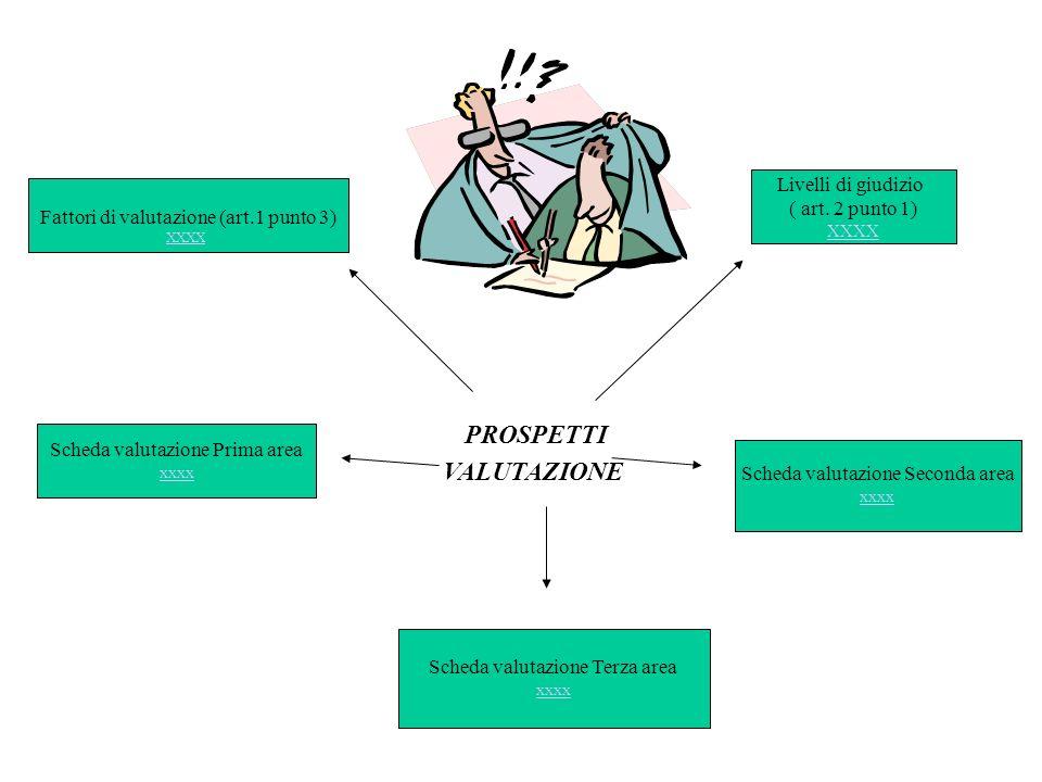 PROSPETTI VALUTAZIONE Fattori di valutazione (art.1 punto 3) XXXX Livelli di giudizio ( art. 2 punto 1) XXXX Scheda valutazione Prima area xxxx Scheda