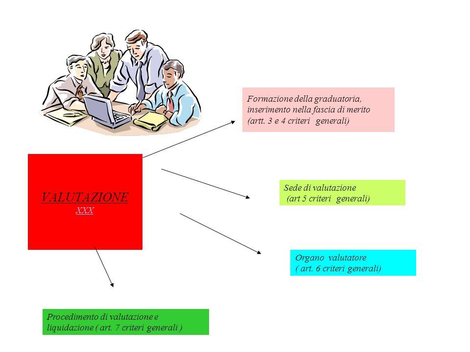 VALUTAZIONE XXX XXX Sede di valutazione (art 5 criteri generali) Formazione della graduatoria, inserimento nella fascia di merito (artt. 3 e 4 criteri