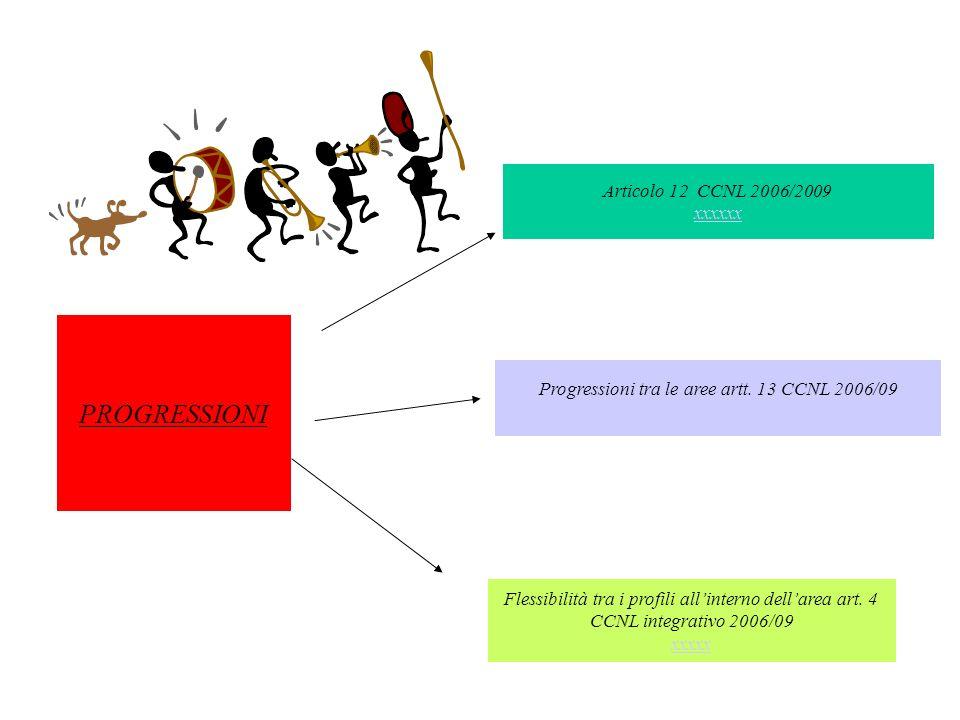 PROGRESSIONI Articolo 12 CCNL 2006/2009 xxxxxx xxxxxx Flessibilità tra i profili allinterno dellarea art. 4 CCNL integrativo 2006/09 xxxxx xxxxx Progr