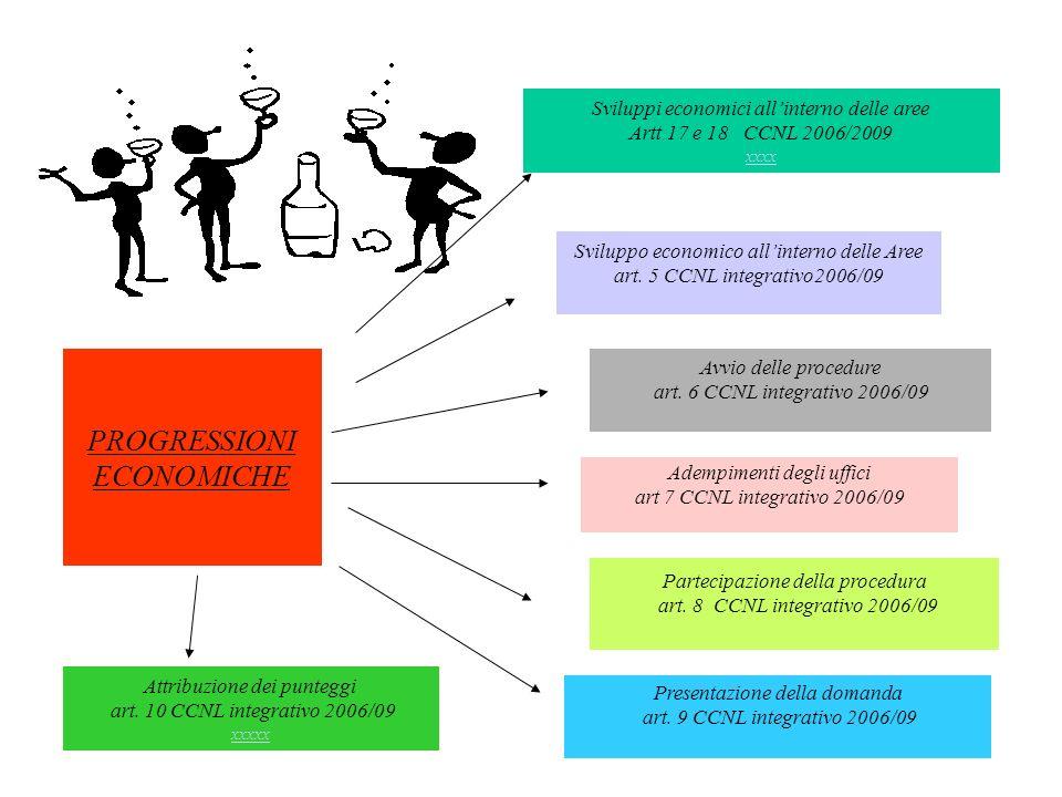 PROGRESSIONI ECONOMICHE Sviluppi economici allinterno delle aree Artt 17 e 18 CCNL 2006/2009 xxxx xxxx Adempimenti degli uffici art 7 CCNL integrativo