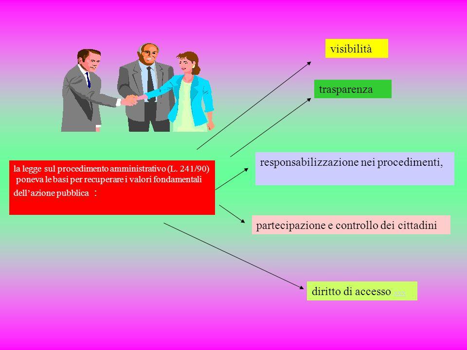 la legge sul procedimento amministrativo (L. 241/90) poneva le basi per recuperare i valori fondamentali dellazione pubblica : visibilità trasparenza
