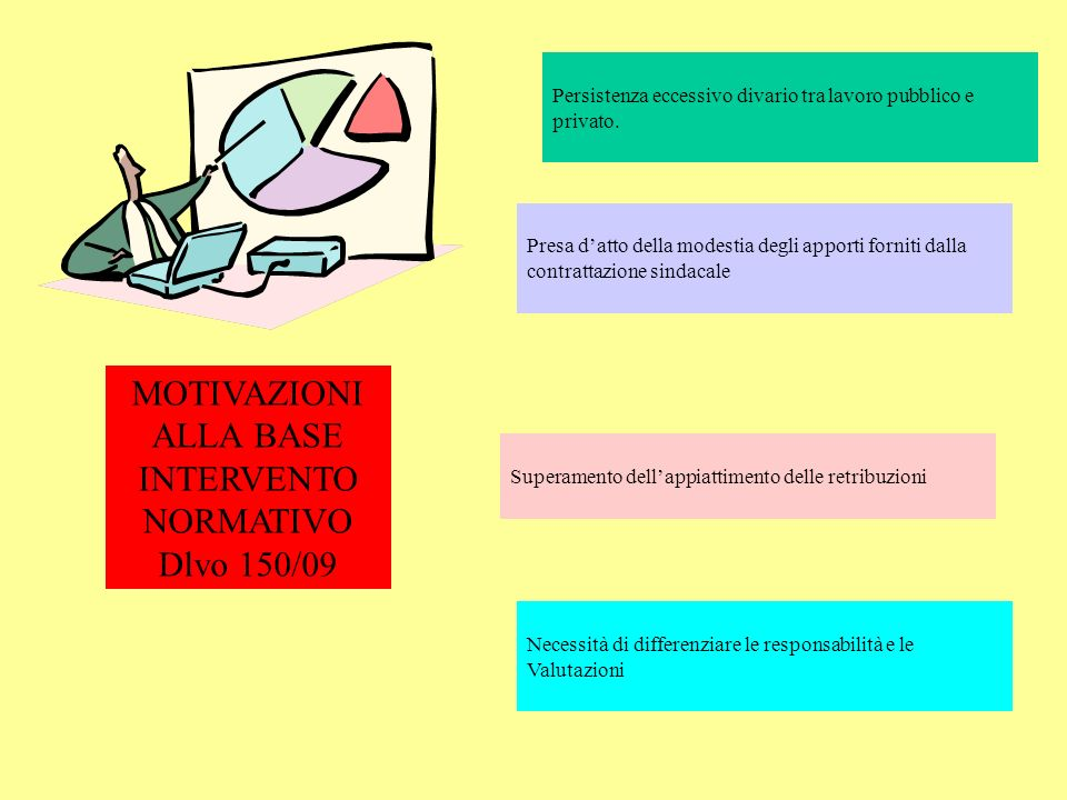 MOTIVAZIONI ALLA BASE INTERVENTO NORMATIVO Dlvo 150/09 Persistenza eccessivo divario tra lavoro pubblico e privato. Presa datto della modestia degli a