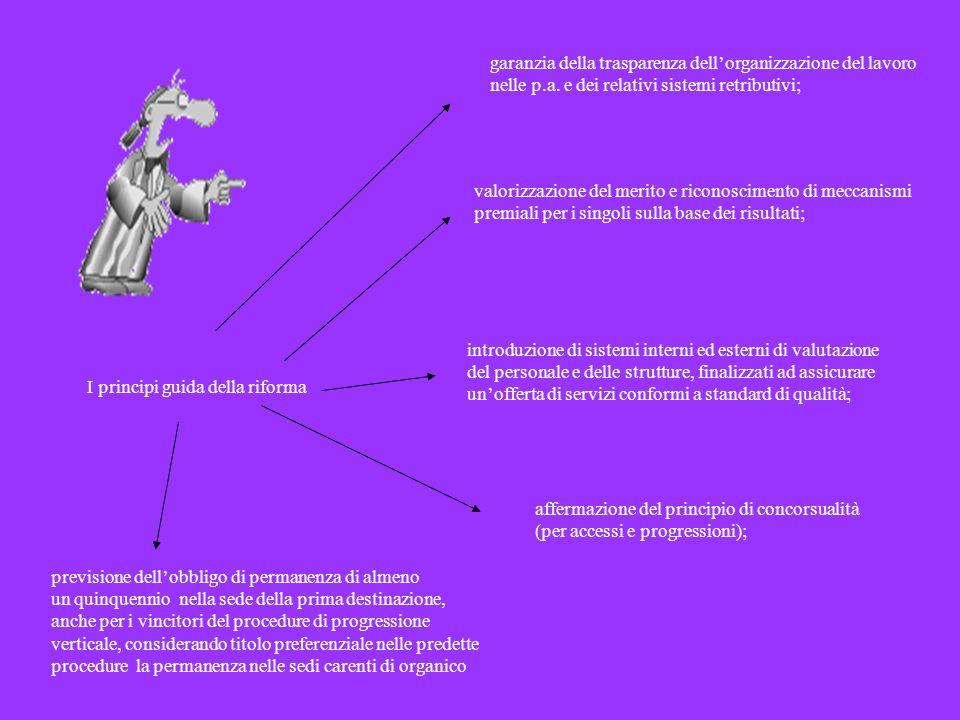 I principi guida della riforma garanzia della trasparenza dellorganizzazione del lavoro nelle p.a. e dei relativi sistemi retributivi; previsione dell