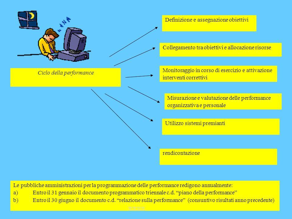 Collegamento tra obiettivi e allocazione risorse Monitoraggio in corso di esercizio e attivazione interventi correttivi Ciclo della performance Defini