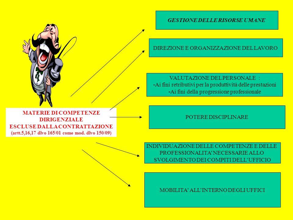 MATERIE DI COMPETENZE DIRIGENZIALE ESCLUSE DALLA CONTRATTAZIONE (artt.5,16,17 dlvo 165/01 come mod. dlvo 150/09) DIREZIONE E ORGANIZZAZIONE DEL LAVORO