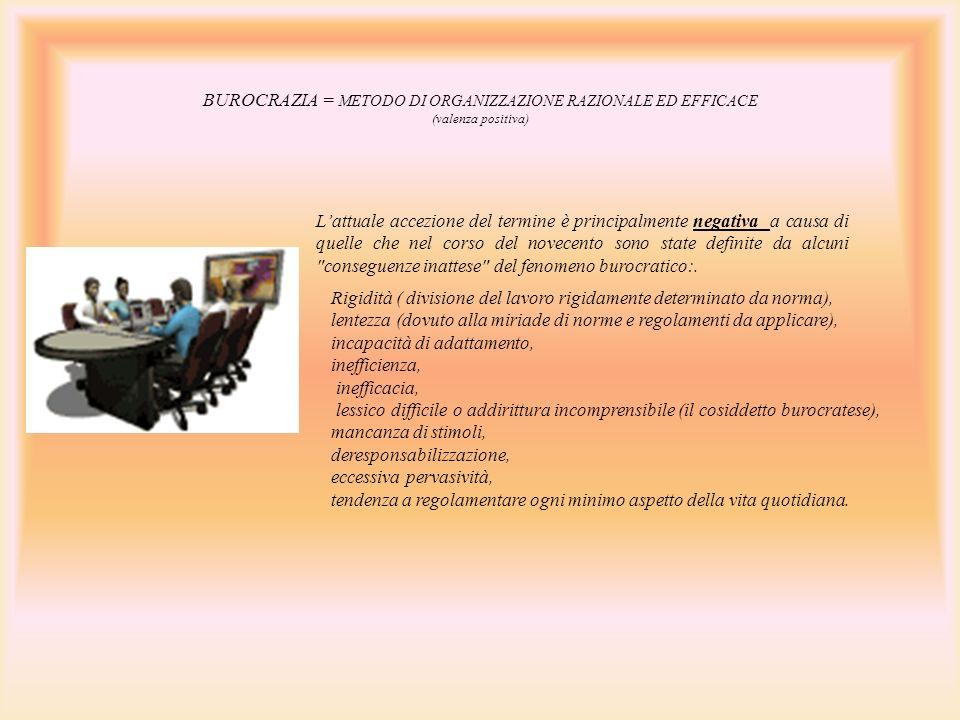 BUROCRAZIA = METODO DI ORGANIZZAZIONE RAZIONALE ED EFFICACE (valenza positiva) Lattuale accezione del termine è principalmente negativa a causa di que