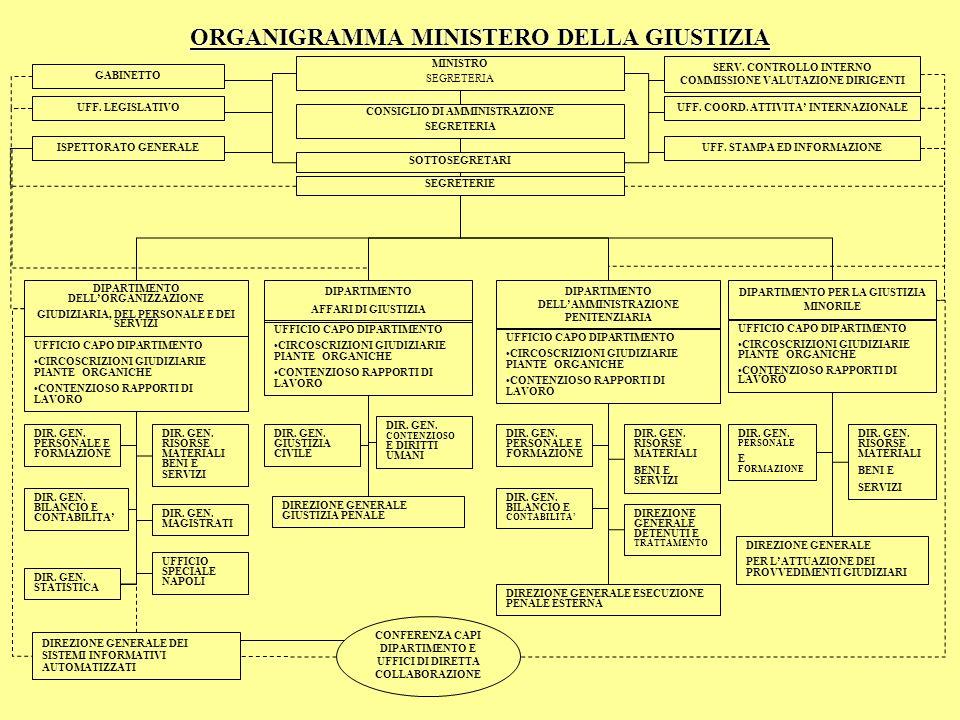 ORGANIGRAMMA MINISTERO DELLA GIUSTIZIA MINISTRO SEGRETERIA CONSIGLIO DI AMMINISTRAZIONE SEGRETERIA SOTTOSEGRETARI GABINETTO UFF. LEGISLATIVO ISPETTORA