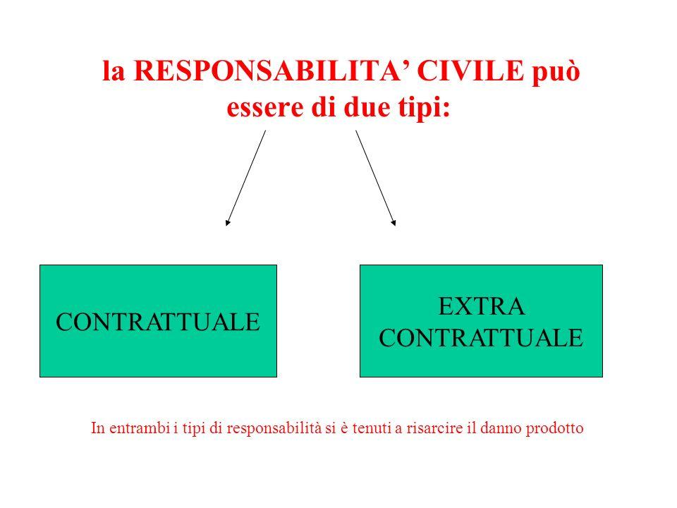 la RESPONSABILITA CIVILE può essere di due tipi: CONTRATTUALE EXTRA CONTRATTUALE In entrambi i tipi di responsabilità si è tenuti a risarcire il danno prodotto