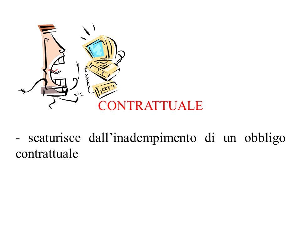 CONTRATTUALE - scaturisce dallinadempimento di un obbligo contrattuale