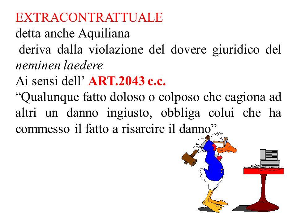 EXTRACONTRATTUALE detta anche Aquiliana deriva dalla violazione del dovere giuridico del neminen laedere Ai sensi dell ART.2043 c.c.