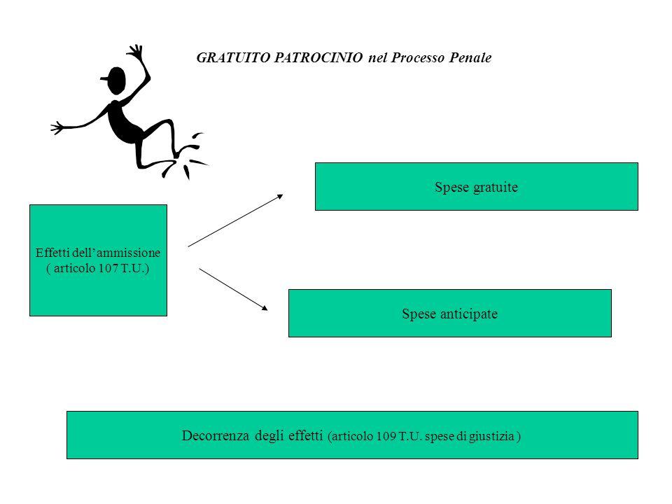 GRATUITO PATROCINIO nel Processo Penale Effetti dellammissione ( articolo 107 T.U.) Spese gratuite Spese anticipate Decorrenza degli effetti (articolo 109 T.U.