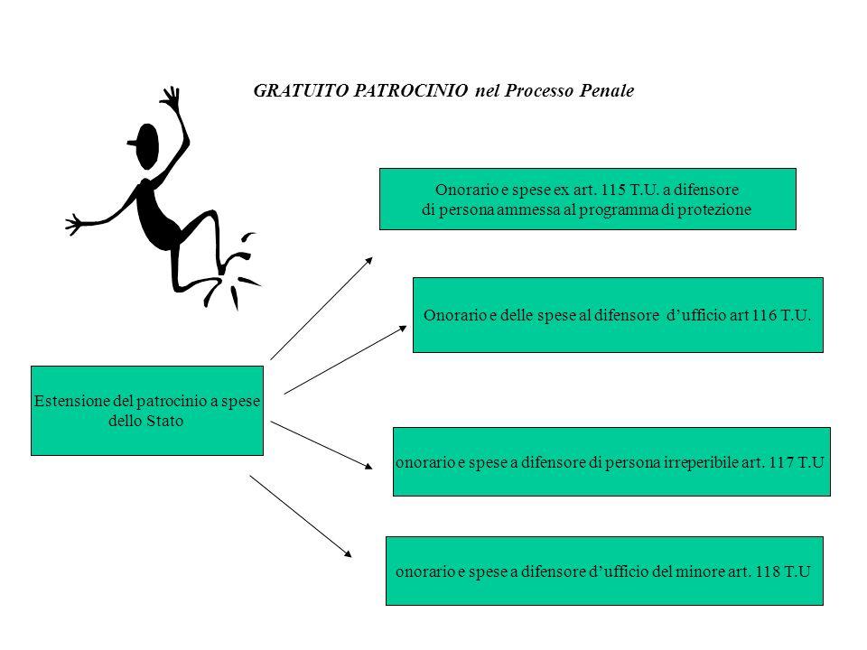 GRATUITO PATROCINIO nel Processo Penale Onorario e spese ex art. 115 T.U. a difensore di persona ammessa al programma di protezione Onorario e delle s
