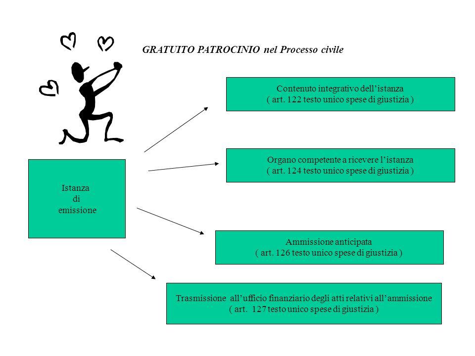 GRATUITO PATROCINIO nel Processo civile Istanza di emissione Organo competente a ricevere listanza ( art. 124 testo unico spese di giustizia ) Ammissi