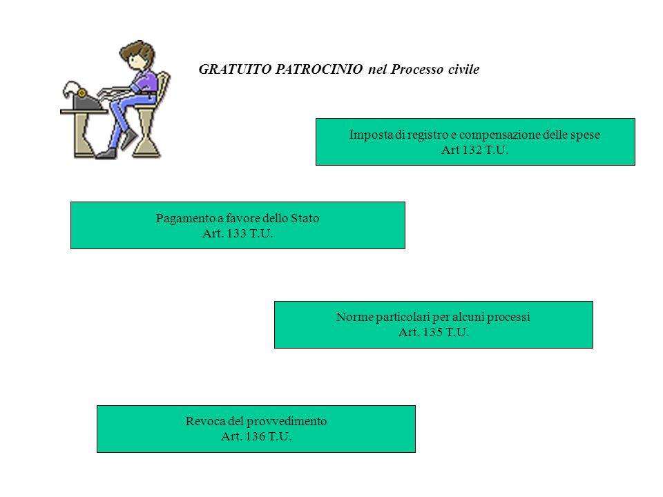 GRATUITO PATROCINIO nel Processo civile Imposta di registro e compensazione delle spese Art 132 T.U. Pagamento a favore dello Stato Art. 133 T.U. Norm