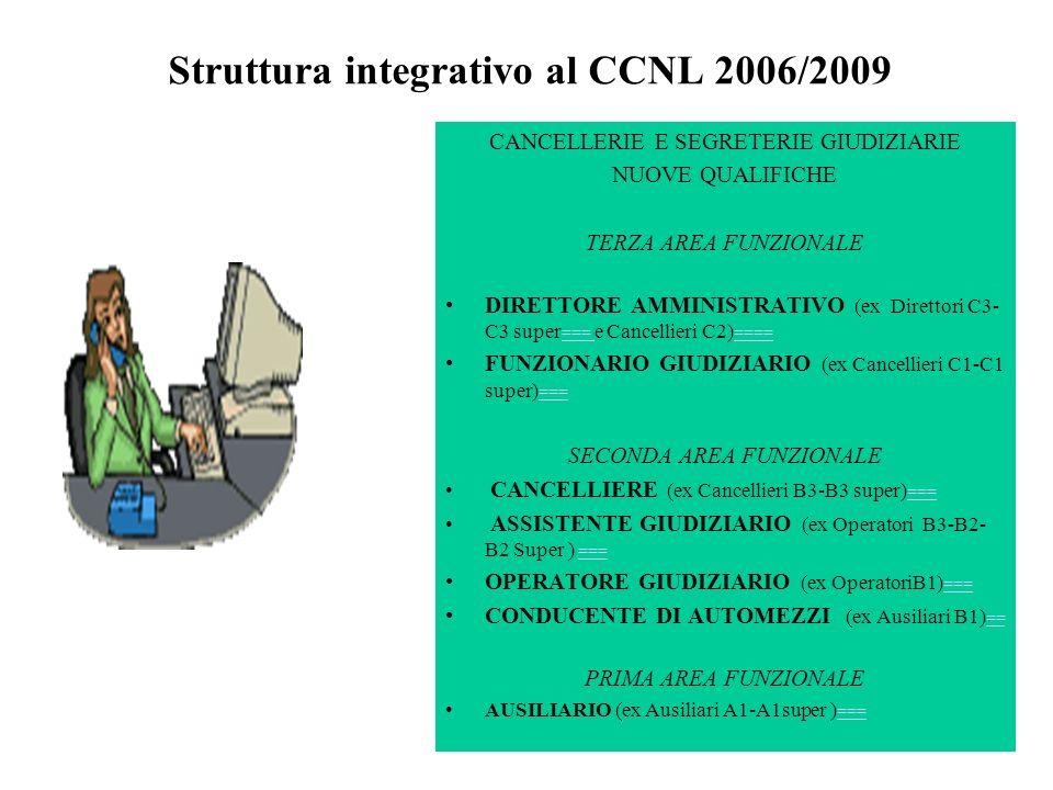 Struttura integrativo al CCNL 2006/2009 CANCELLERIE E SEGRETERIE GIUDIZIARIE NUOVE QUALIFICHE TERZA AREA FUNZIONALE DIRETTORE AMMINISTRATIVO (ex Direttori C3- C3 super === e Cancellieri C2) ==== === ==== FUNZIONARIO GIUDIZIARIO (ex Cancellieri C1-C1 super) === === SECONDA AREA FUNZIONALE CANCELLIERE (ex Cancellieri B3-B3 super) === === ASSISTENTE GIUDIZIARIO (ex Operatori B3-B2- B2 Super ) === === OPERATORE GIUDIZIARIO (ex OperatoriB1) === === CONDUCENTE DI AUTOMEZZI (ex Ausiliari B1) == == PRIMA AREA FUNZIONALE AUSILIARIO (ex Ausiliari A1-A1super ) === ===