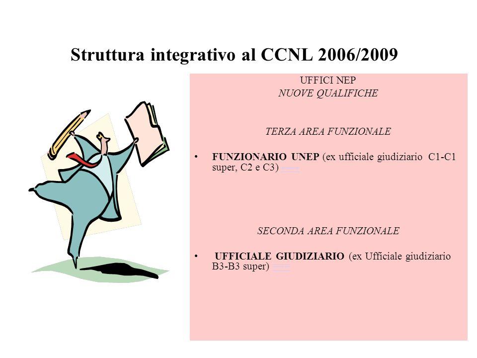 Struttura integrativo al CCNL 2006/2009 UFFICI NEP NUOVE QUALIFICHE TERZA AREA FUNZIONALE FUNZIONARIO UNEP (ex ufficiale giudiziario C1-C1 super, C2 e C3) ==== ==== SECONDA AREA FUNZIONALE UFFICIALE GIUDIZIARIO (ex Ufficiale giudiziario B3-B3 super) ======