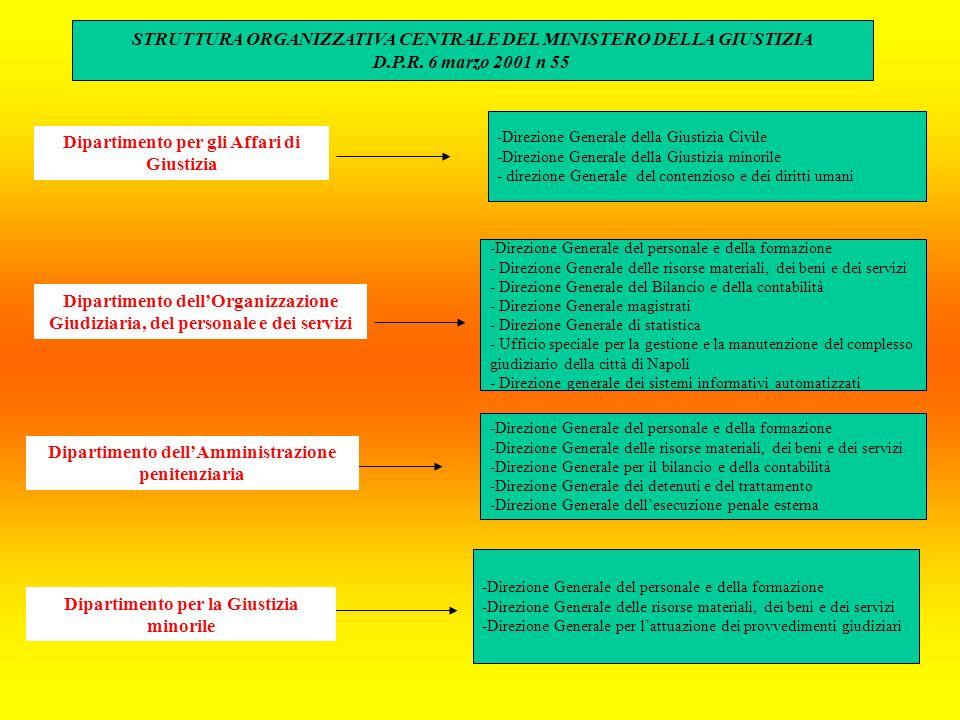 Dipartimento per gli Affari di Giustizia -Direzione Generale della Giustizia Civile -Direzione Generale della Giustizia minorile - direzione Generale del contenzioso e dei diritti umani -Direzione Generale del personale e della formazione - Direzione Generale delle risorse materiali, dei beni e dei servizi - Direzione Generale del Bilancio e della contabilità - Direzione Generale magistrati - Direzione Generale di statistica - Ufficio speciale per la gestione e la manutenzione del complesso giudiziario della città di Napoli - Direzione generale dei sistemi informativi automatizzati -Direzione Generale del personale e della formazione -Direzione Generale delle risorse materiali, dei beni e dei servizi -Direzione Generale per il bilancio e della contabilità -Direzione Generale dei detenuti e del trattamento -Direzione Generale dellesecuzione penale esterna -Direzione Generale del personale e della formazione -Direzione Generale delle risorse materiali, dei beni e dei servizi -Direzione Generale per lattuazione dei provvedimenti giudiziari STRUTTURA ORGANIZZATIVA CENTRALE DEL MINISTERO DELLA GIUSTIZIA D.P.R.