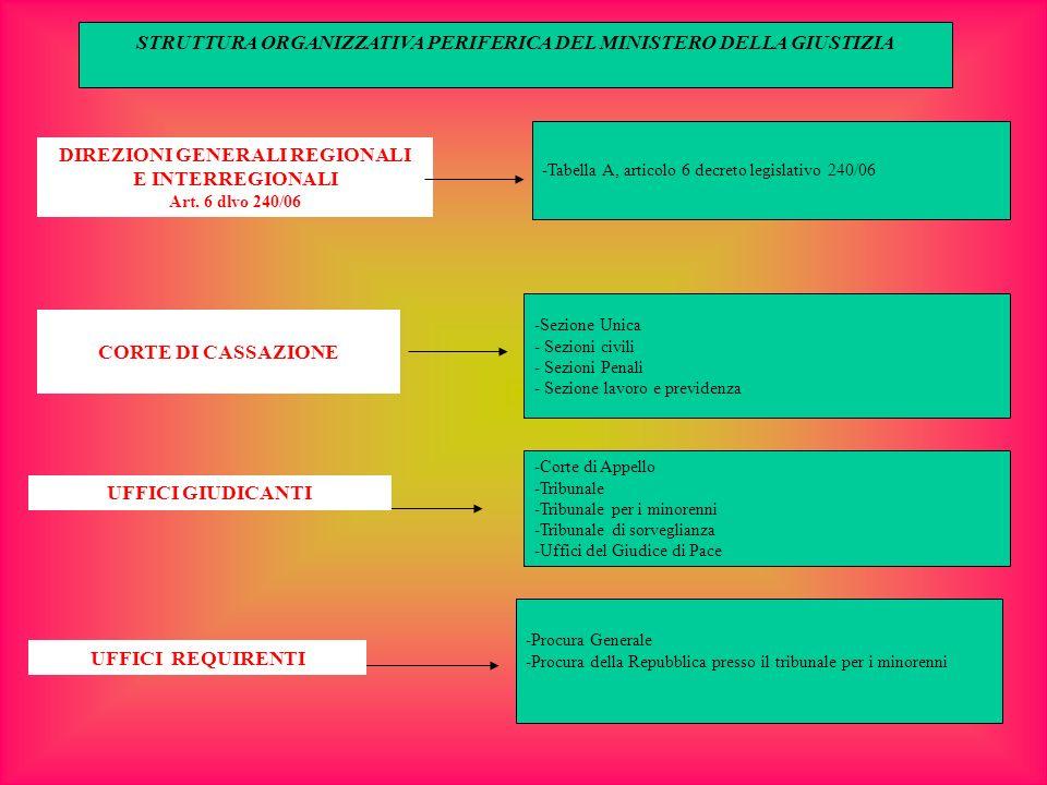 DIREZIONI GENERALI REGIONALI E INTERREGIONALI Art. 6 dlvo 240/06 -Tabella A, articolo 6 decreto legislativo 240/06 -Sezione Unica - Sezioni civili - S