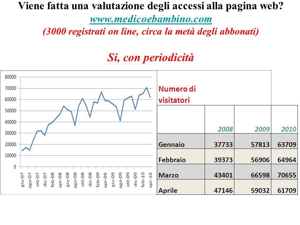 Viene fatta una valutazione degli accessi alla pagina web? www.medicoebambino.com (3000 registrati on line, circa la metà degli abbonati) Si, con peri