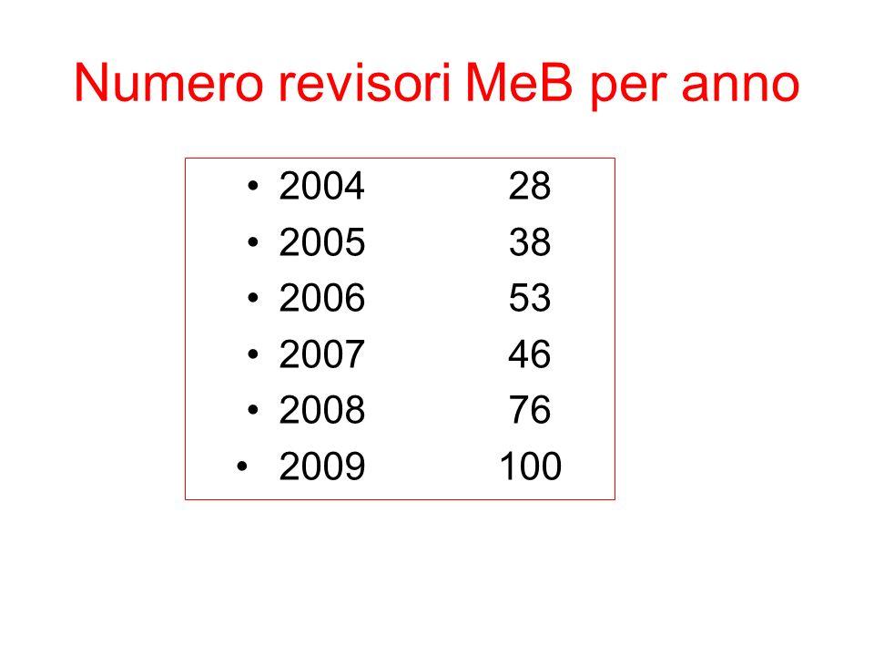Numero revisori MeB per anno 200428 200538 200653 200746 200876 2009100