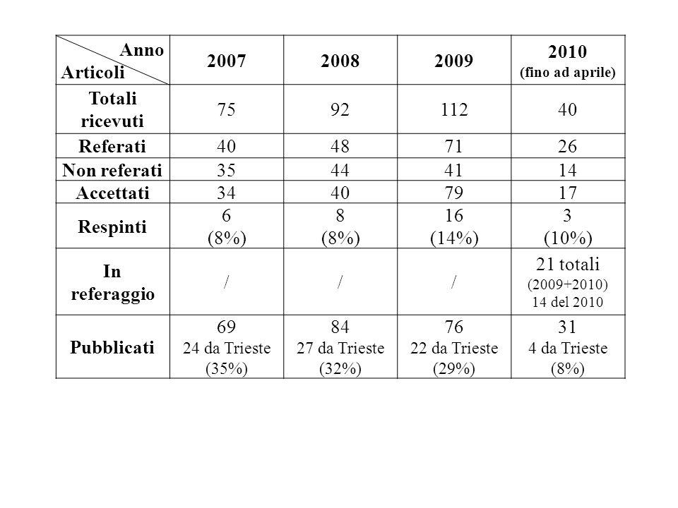Anno Articoli 200720082009 2010 (fino ad aprile) Totali ricevuti 759211240 Referati40487126 Non referati35444114 Accettati34407917 Respinti 6 (8%) 8 (8%) 16 (14%) 3 (10%) In referaggio /// 21 totali (2009+2010) 14 del 2010 Pubblicati 69 24 da Trieste (35%) 84 27 da Trieste (32%) 76 22 da Trieste (29%) 31 4 da Trieste (8%)