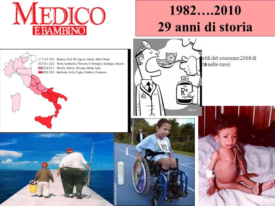 1982….2010 29 anni di storia Antibiotici: distribuzione in quartili del consumo 2008 di farmaci classe A-SSN (variabilit à nelle cure)