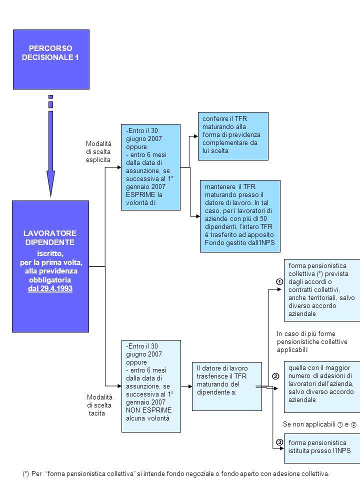- entro il 30 giugno 2007 o - entro 6 mesi dalla data di nuova assunzione se successiva al 1° gennaio 2007, ESPRIME la volontà di: al 1° gennaio 2007 iscritto a forme pensionistiche complementari al 1° gennaio 2007 non iscritto a forme pensionistiche complementari mantenere il TFR maturando presso il datore di lavoro nella misura già fissata dagli accordi o contratti collettivi conferire il residuo TFR maturando alla forma complementare collettiva alla quale già aderisce mantenere il residuo TFR maturando presso il datore di lavoro In tal caso, per i lavoratori di aziende con più di 50 dipendenti, il TFR residuo è trasferito ad apposito Fondo, gestito dallINPS conferire il TFR maturando ad una forma pensionistica complementare se gli accordi o i contratti collettivi non prevedono il versamento del TFR, in misura non inferiore al 50% LAVORATORE DIPENDENTE iscritto, per la prima volta, alla previdenza obbligatoria prima del 29.4.1993 Modalità di scelta esplicita Modalità di scelta esplicita - entro il 30 giugno 2007 o - entro 6 mesi dalla data di nuova assunzione se successiva al 1° gennaio 2007, NON ESPRIME alcuna volontà - entro il 30 giugno 2007 o - entro 6 mesi dalla data di nuova assunzione se successiva al 1° gennaio 2007, ESPRIME la volontà di: - entro il 30 giugno 2007 o - entro 6 mesi dalla data di nuova assunzione se successiva al 1° gennaio 2007, NON ESPRIME alcuna volontà Andare al percorso decisionale 1 modalità tacita PERCORSO DECISIONALE 2 il datore di lavoro provvede a: Modalità di scelta tacita Modalità di scelta tacita