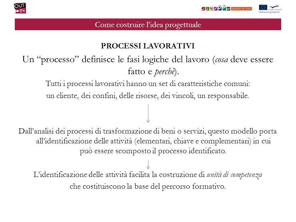Come costruire lidea progettuale PROCESSI LAVORATIVI Un processo definisce le fasi logiche del lavoro (cosa deve essere fatto e perchè).