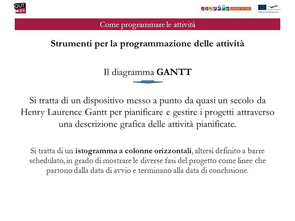 Come programmare le attività Strumenti per la programmazione delle attività Il diagramma GANTT Si tratta di un dispositivo messo a punto da quasi un s