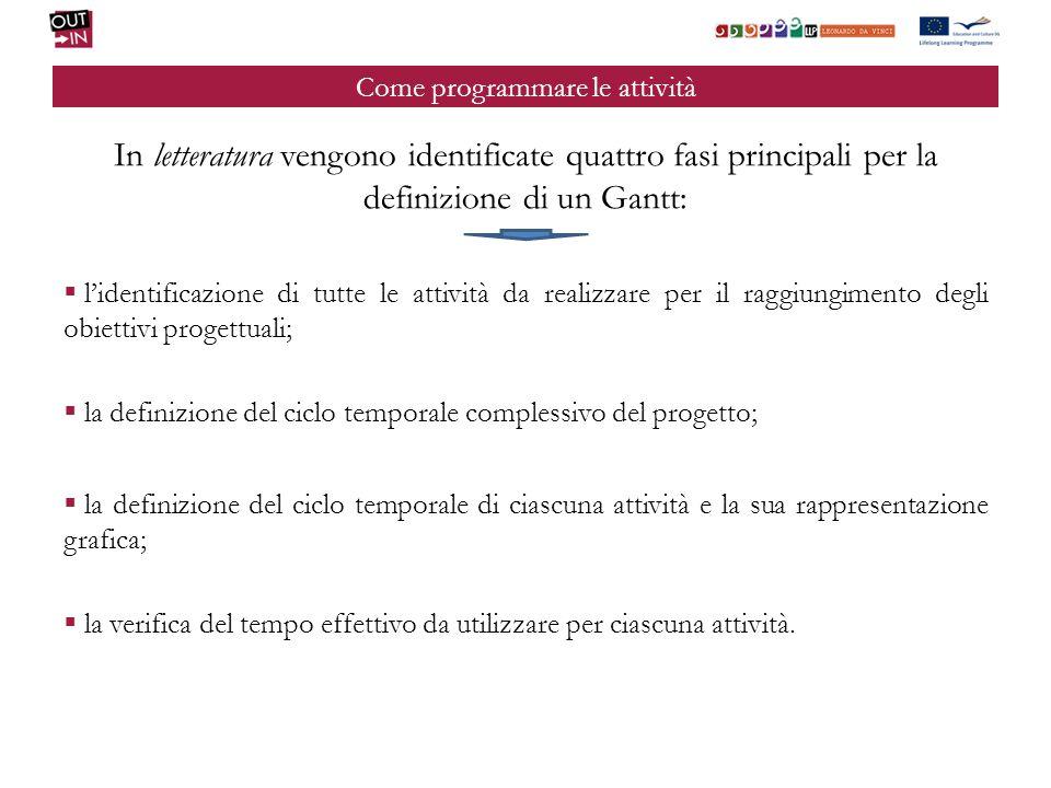 Come programmare le attività In letteratura vengono identificate quattro fasi principali per la definizione di un Gantt: lidentificazione di tutte le