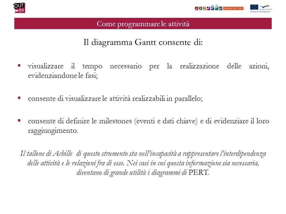Come programmare le attività Il diagramma Gantt consente di: visualizzare il tempo necessario per la realizzazione delle azioni, evidenziandone le fas