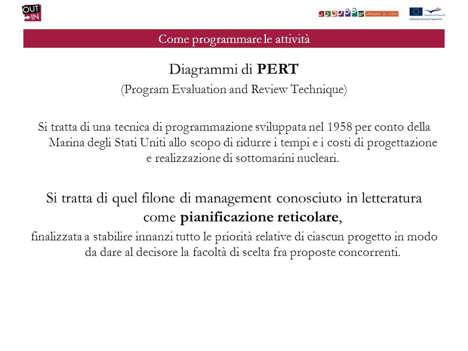 Come programmare le attività Diagrammi di PERT (Program Evaluation and Review Technique) Si tratta di una tecnica di programmazione sviluppata nel 195