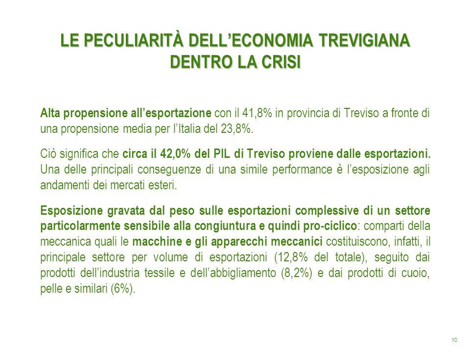 10 LE PECULIARITÀ DELLECONOMIA TREVIGIANA DENTRO LA CRISI Alta propensione allesportazione con il 41,8% in provincia di Treviso a fronte di una propen