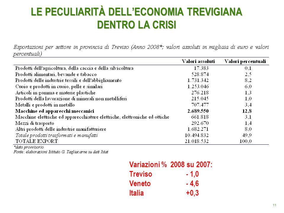 11 LE PECULIARITÀ DELLECONOMIA TREVIGIANA DENTRO LA CRISI Variazioni % 2008 su 2007: Treviso- 1,0 Veneto- 4,6 Italia+0,3