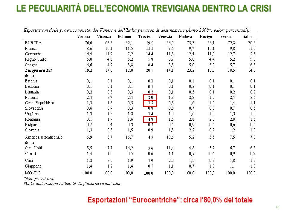 13 LE PECULIARITÀ DELLECONOMIA TREVIGIANA DENTRO LA CRISI Esportazioni Eurocentriche: circa l80,0% del totale
