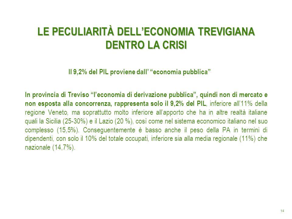 14 LE PECULIARITÀ DELLECONOMIA TREVIGIANA DENTRO LA CRISI In provincia di Treviso leconomia di derivazione pubblica, quindi non di mercato e non espos