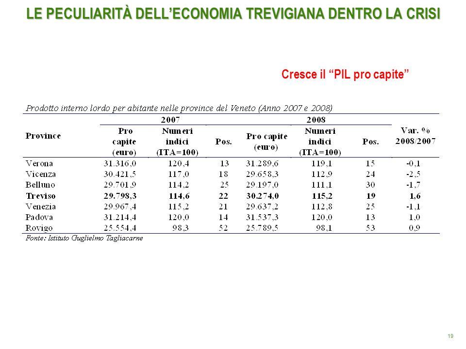 19 LE PECULIARITÀ DELLECONOMIA TREVIGIANA DENTRO LA CRISI Cresce il PIL pro capite